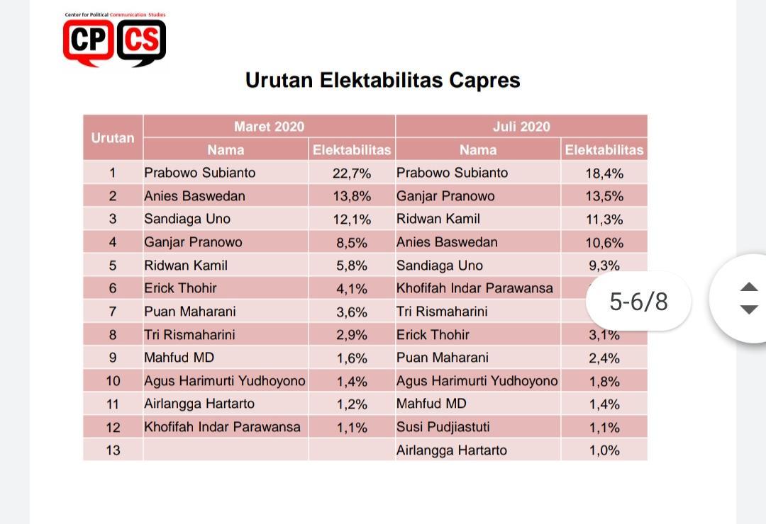 Survei: Prabowo, Ganjar dan RK Calon Kuat Capres 2024 - JPNN.com